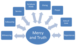 Discipleship Principles